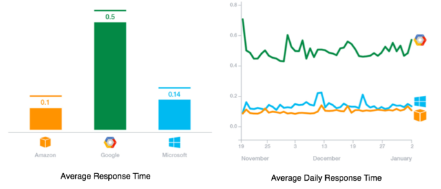 The Nasuni benchmark: Azure public cloud storage.