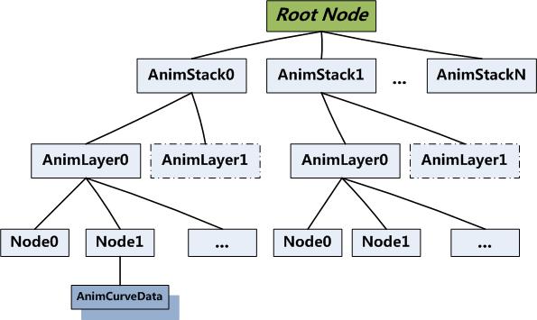 Analysis and loading of FBX model based on SDK FBX (three