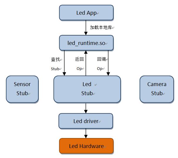 A simple Android system transplantation and development platform