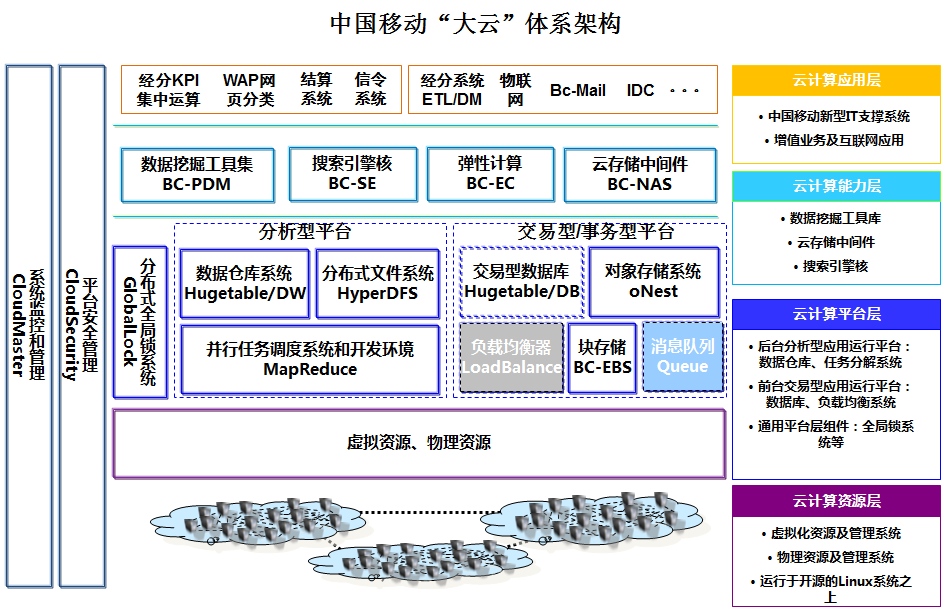 Cloud computing system architecture analysis for telecom
