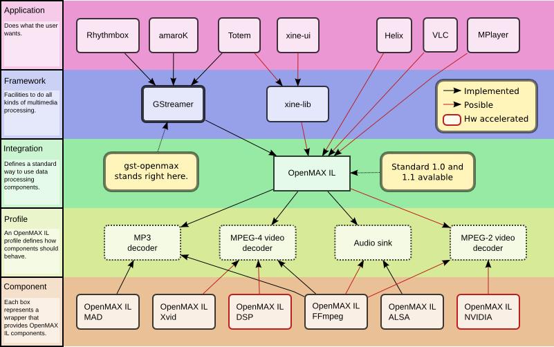 Android multimedia development [9] - IL OpenMax profile