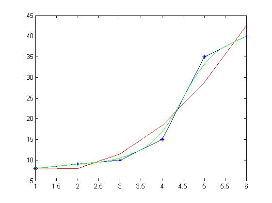 Matlab draw smooth curves of the two methods (fitting or