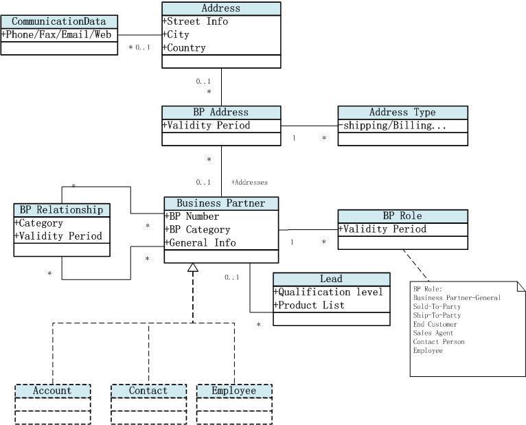sap crm business partner relationship models