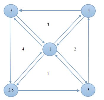 OpenGL ES Android (nine) -- building geometric objects - Li