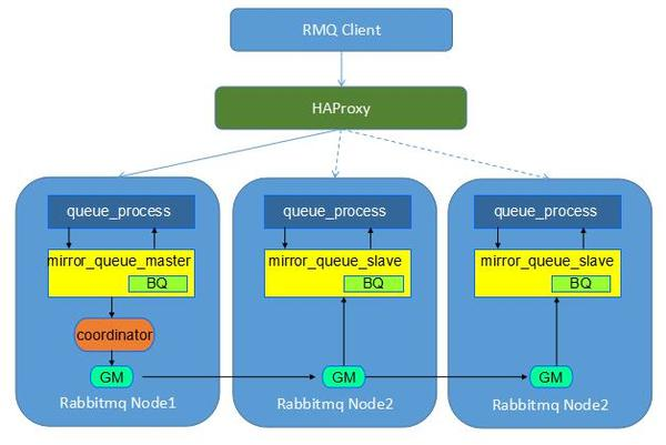 See and hear more and more analysis - Summary of OpenStack high