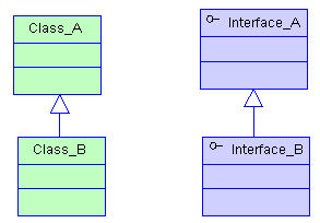 Uml class diagram relations generalization inheritance the most common relationship between classes or interfaces and interface inheritance in java such relationship through the extends keyword clearly ccuart Gallery