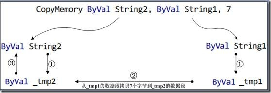All sorts of tricky copy the string with CopyMemory in VB6 (a